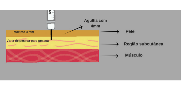 AGULHA-INSULINA-PELE